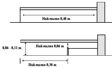 Въртележка - схеми